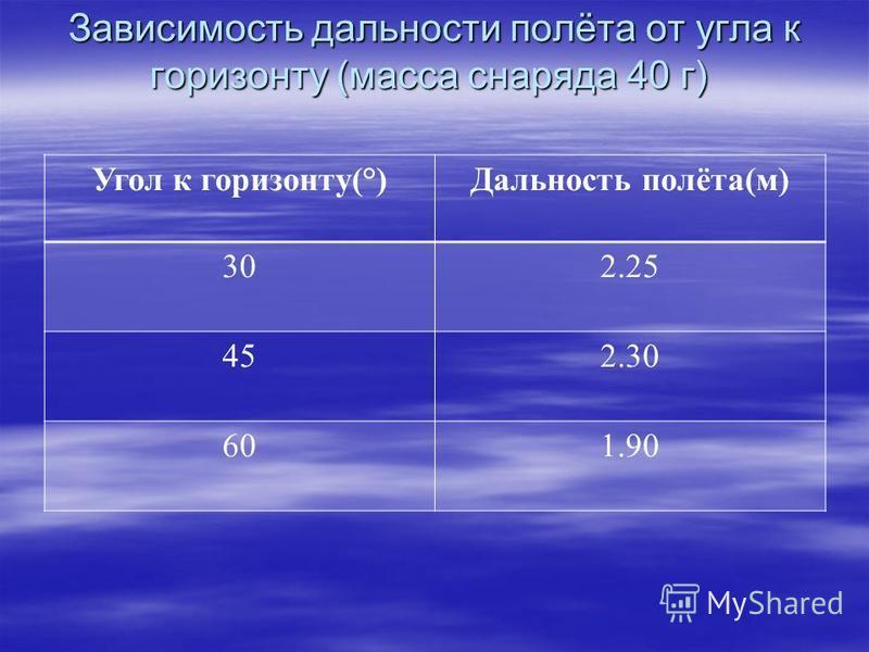 Зависимость дальности полёта от угла к горизонту (масса снаряда 40 г) Зависимость дальности полёта от угла к горизонту (масса снаряда 40 г) Угол к горизонту(°)Дальность полёта(м) 302.25 452.30 601.90