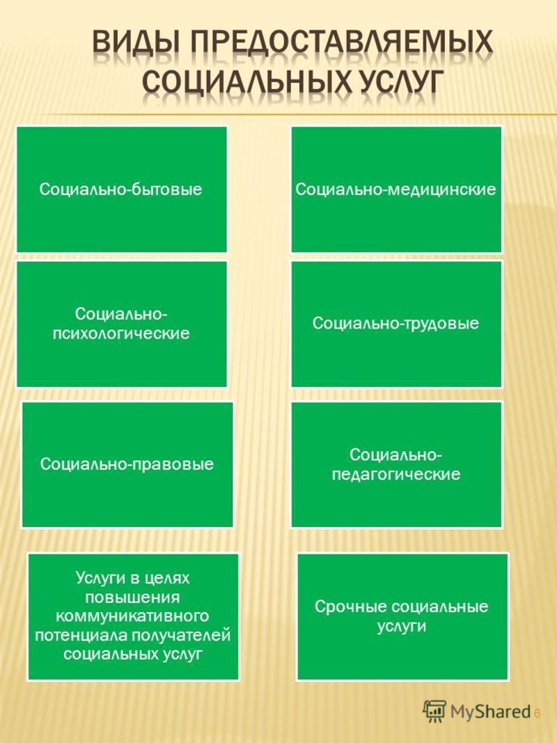 6 Социально- педагогические Социально- психологические Социально-бытовые Срочные социальные услуги Услуги в целях повышения коммуникативного потенциала получателей социальных услуг Социально-медицинские Социально-трудовые Социально-правовые