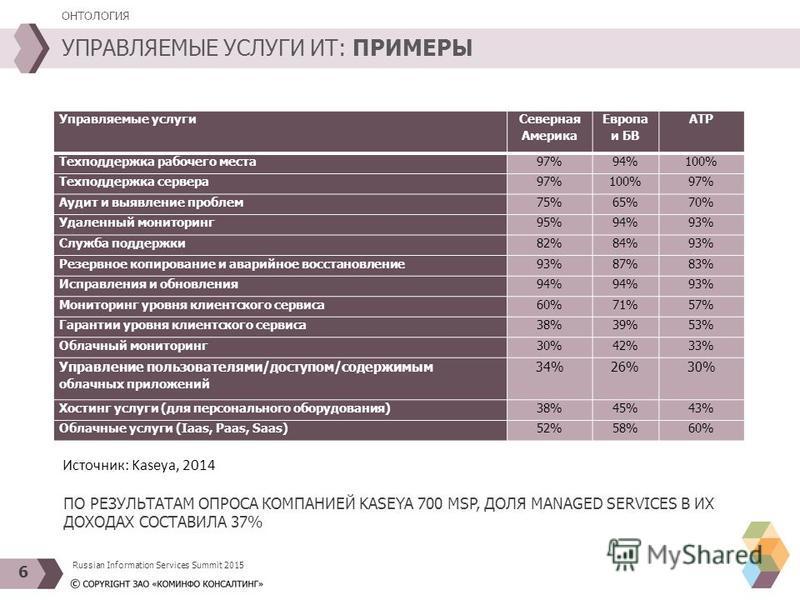 Источник: Kaseya, 2014 УПРАВЛЯЕМЫЕ УСЛУГИ ИТ: ПРИМЕРЫ ОНТОЛОГИЯ 6 Управляемые услуги Северная Америка Европа и БВ АТР Техподдержка рабочего места 97%94%100% Техподдержка сервера 97%100%97% Аудит и выявление проблем 75%65%70% Удаленный мониторинг 95%9