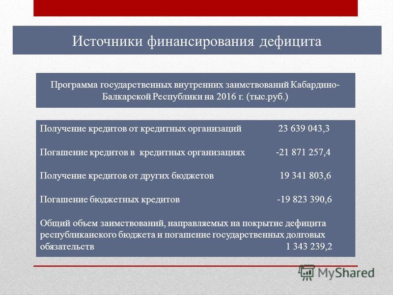 Источники финансирования дефицита Программа государственных внутренних заимствований Кабардино- Балкарской Республики на 2016 г. (тыс.руб.) Получение кредитов от кредитных организаций 23 639 043,3 Погашение кредитов в кредитных организациях -21 871 2