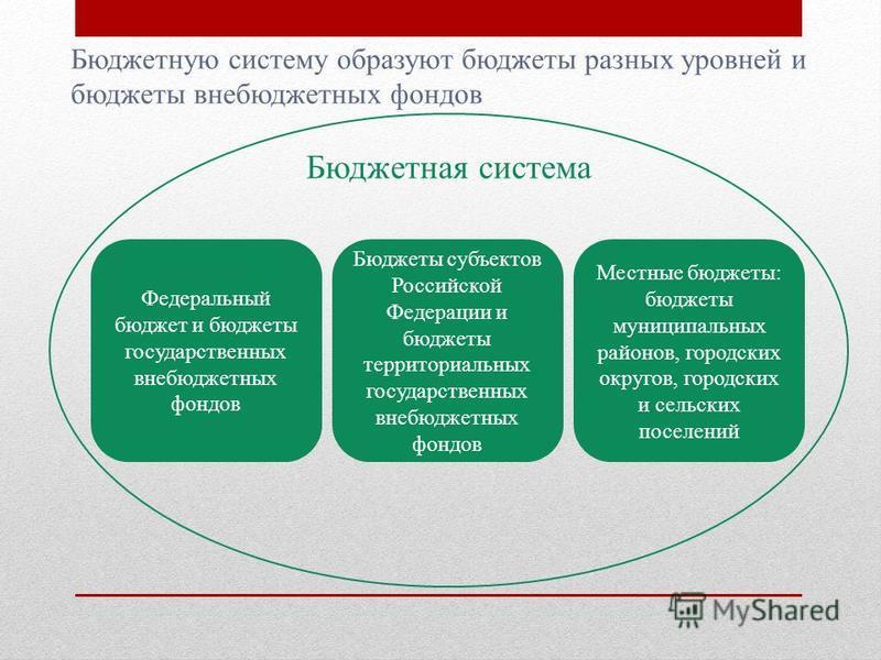 Бюджеты субъектов Российской Федерации и бюджеты территориальных государственных внебюджетных фондов Местные бюджеты: бюджеты муниципальных районов, городских округов, городских и сельских поселений Федеральный бюджет и бюджеты государственных внебюд