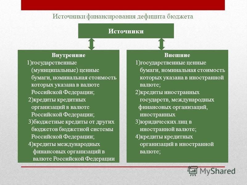 Внутренние 1)государственные (муниципальные) ценные бумаги, номинальная стоимость которых указана в валюте Российской Федерации; 2)кредиты кредитных организаций в валюте Российской Федерации; 3)бюджетные кредиты от других бюджетов бюджетной системы Р