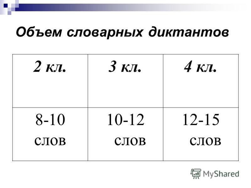 Объем словарных диктантов 2 кл.3 кл.4 кл. 8-10 слов 10-12 слов 12-15 слов