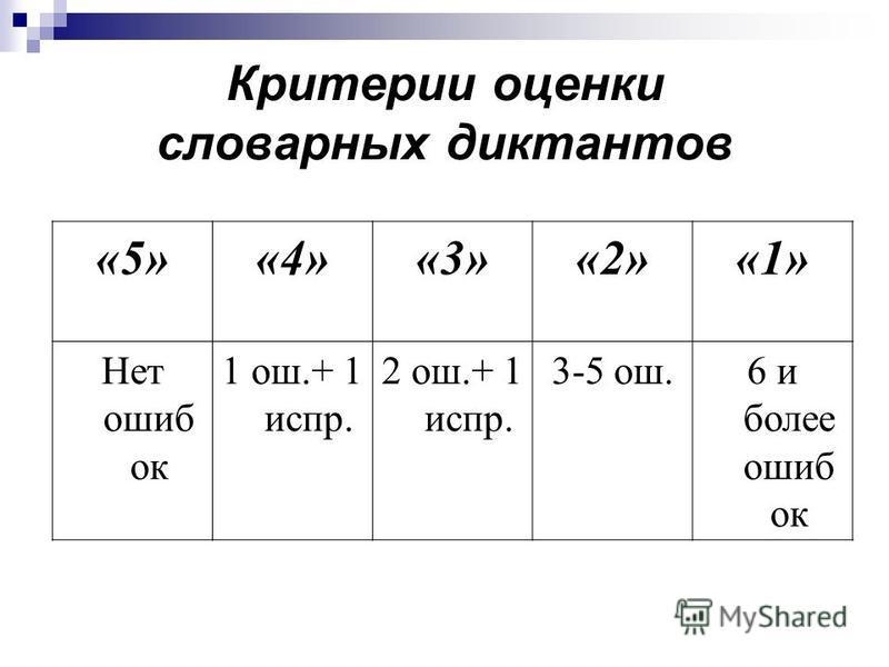 Критерии оценки словарных диктантов «5»«4»«3»«2»«1» Нет ошибок 1 ош.+ 1 испр. 2 ош.+ 1 испр. 3-5 ош.6 и более ошибок