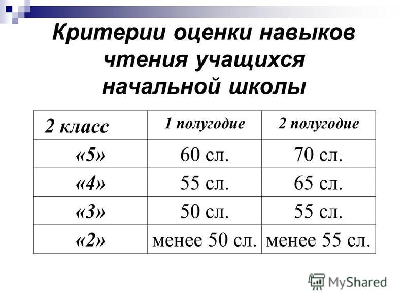 Критерии оценки навыков чтения учащихся начальной школы 2 класс 1 полугодие 2 полугодие «5»60 сл.70 сл. «4»55 сл.65 сл. «3»50 сл.55 сл. «2»менее 50 сл.менее 55 сл.