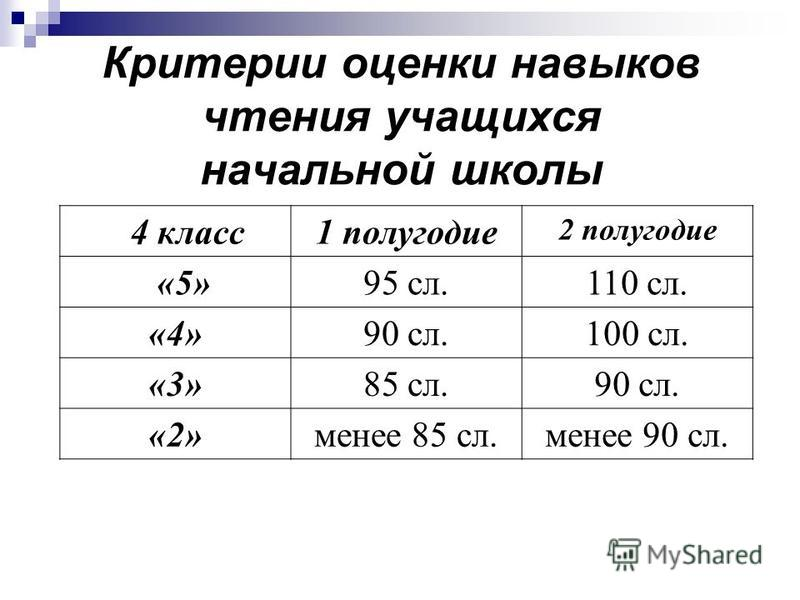 Критерии оценки навыков чтения учащихся начальной школы 4 класс 1 полугодие 2 полугодие «5»95 сл.110 сл. «4»90 сл.100 сл. «3»85 сл.90 сл. «2»менее 85 сл.менее 90 сл.