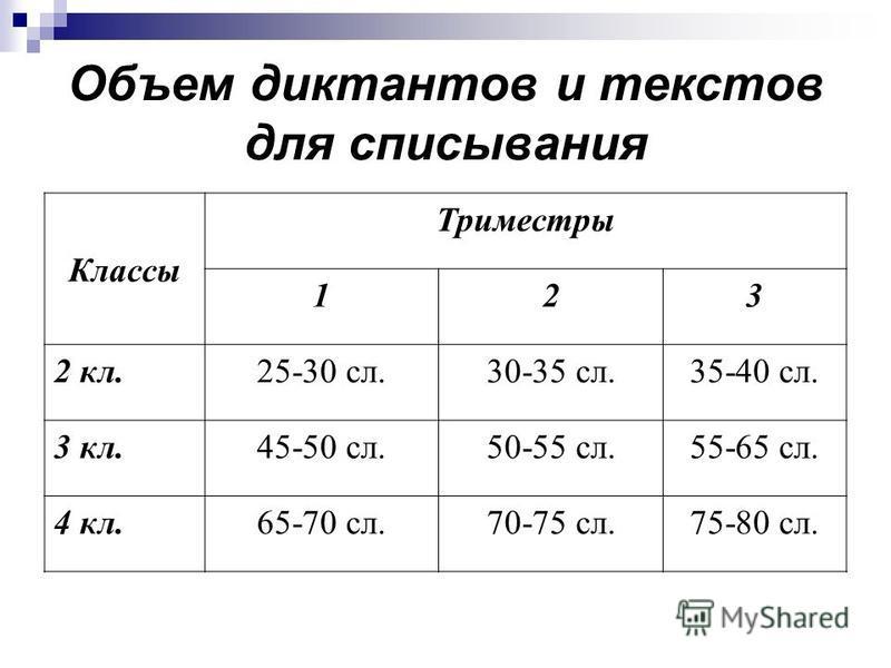 Объем диктантов и текстов для списывания Классы Триместры 123 2 кл.25-30 сл.30-35 сл.35-40 сл. 3 кл.45-50 сл.50-55 сл.55-65 сл. 4 кл.65-70 сл.70-75 сл.75-80 сл.