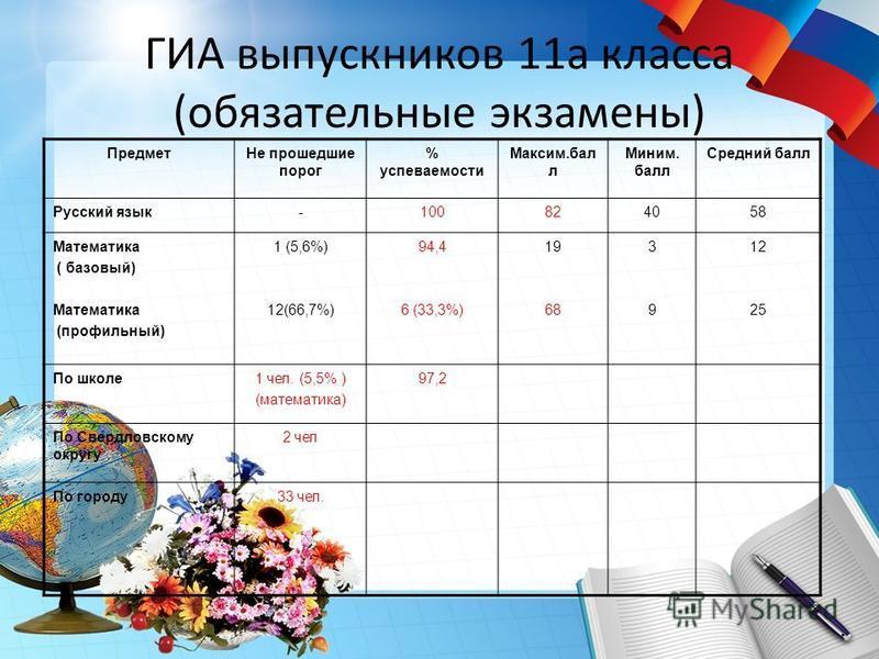 ГИА выпускников 11 а класса (обязательные экзамены) Предмет Не прошедшие порог % успеваемости Максим.бал л Миним. балл Средний балл Русский язык-100824058 Математика ( базовый) Математика (профильный) 1 (5,6%) 12(66,7%) 94,4 6 (33,3%) 19 68 3939 12 2