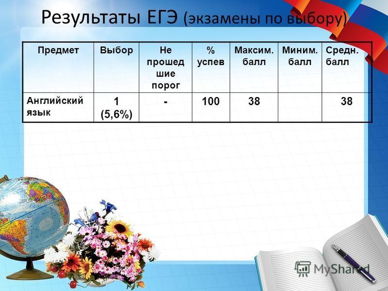 Результаты ЕГЭ (экзамены по выбору) Предмет Выбор Не прошед шие порог % успев Максим. балл Миним. балл Средн. балл Английский язык 1 (5,6%) -10038