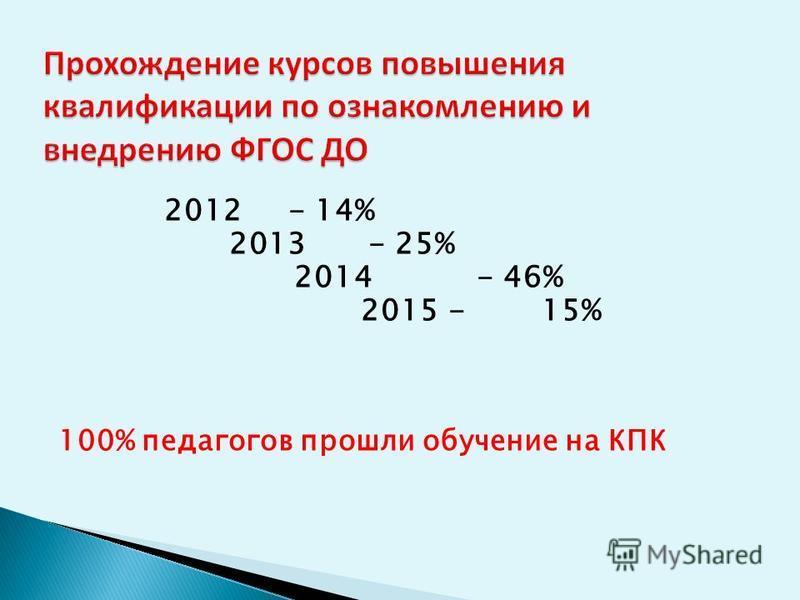2012- 14% 2013- 25% 2014 - 46% 2015- 15% 100% педагогов прошли обучение на КПК