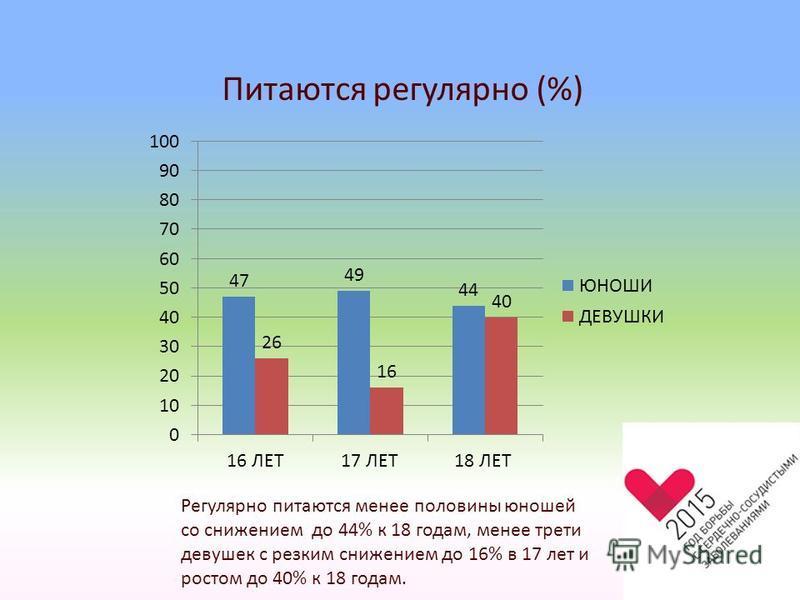 Питаются регулярно (%) Регулярно питаются менее половины юношей со снижением до 44% к 18 годам, менее трети девушек с резким снижением до 16% в 17 лет и ростом до 40% к 18 годам.