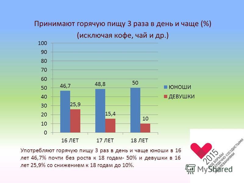 Принимают горячую пищу 3 раза в день и чаще (%) (исключая кофе, чай и др.) Употребляют горячую пищу 3 раз в день и чаще юноши в 16 лет 46,7% почти без роста к 18 годам- 50% и девушки в 16 лет 25,9% со снижением к 18 годам до 10%.