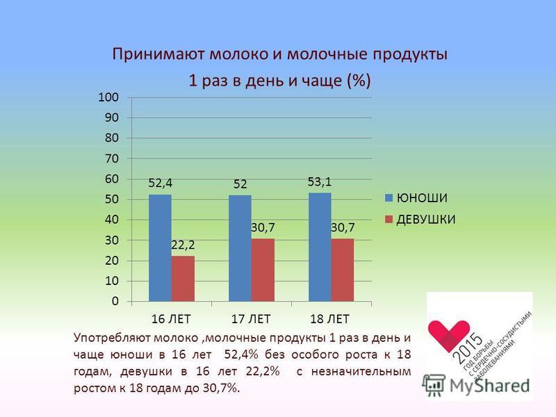 Принимают молоко и молочные продукты 1 раз в день и чаще (%) Употребляют молоко,молочные продукты 1 раз в день и чаще юноши в 16 лет 52,4% без особого роста к 18 годам, девушки в 16 лет 22,2% с незначительным ростом к 18 годам до 30,7%.