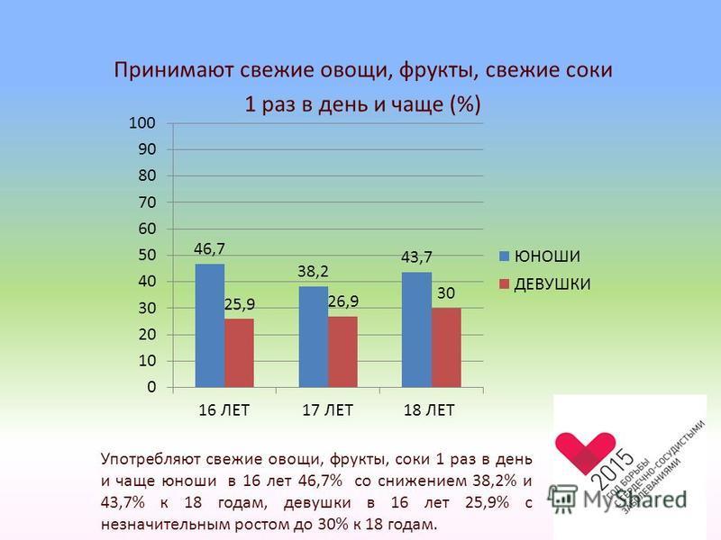 Принимают свежие овощи, фрукты, свежие соки 1 раз в день и чаще (%) Употребляют свежие овощи, фрукты, соки 1 раз в день и чаще юноши в 16 лет 46,7% со снижением 38,2% и 43,7% к 18 годам, девушки в 16 лет 25,9% с незначительным ростом до 30% к 18 года
