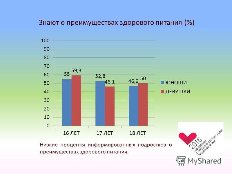 Знают о преимуществах здорового питания (%) Низкие проценты информированных подростков о преимуществах здорового питания.