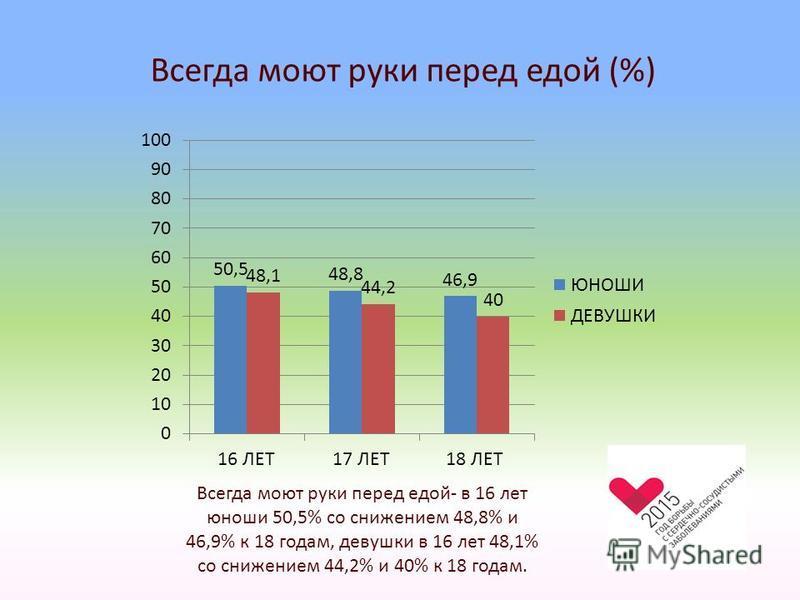 Всегда моют руки перед едой (%) Всегда моют руки перед едой- в 16 лет юноши 50,5% со снижением 48,8% и 46,9% к 18 годам, девушки в 16 лет 48,1% со снижением 44,2% и 40% к 18 годам.