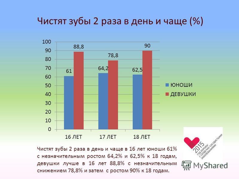 Чистят зубы 2 раза в день и чаще (%) Чистят зубы 2 раза в день и чаще в 16 лет юноши 61% с незначительным ростом 64,2% и 62,5% к 18 годам, девушки лучше в 16 лет 88,8% с незначительным снижением 78,8% и затем с ростом 90% к 18 годам.