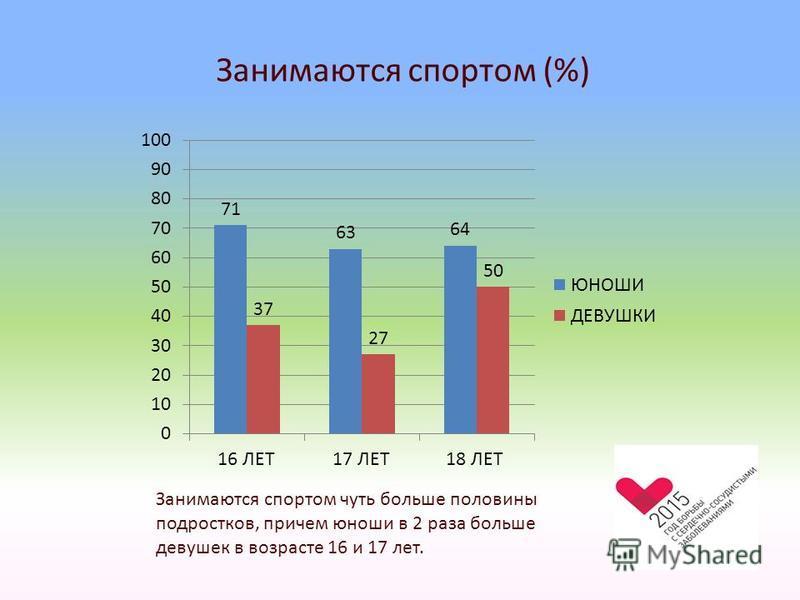 Занимаются спортом (%) Занимаются спортом чуть больше половины подростков, причем юноши в 2 раза больше девушек в возрасте 16 и 17 лет.
