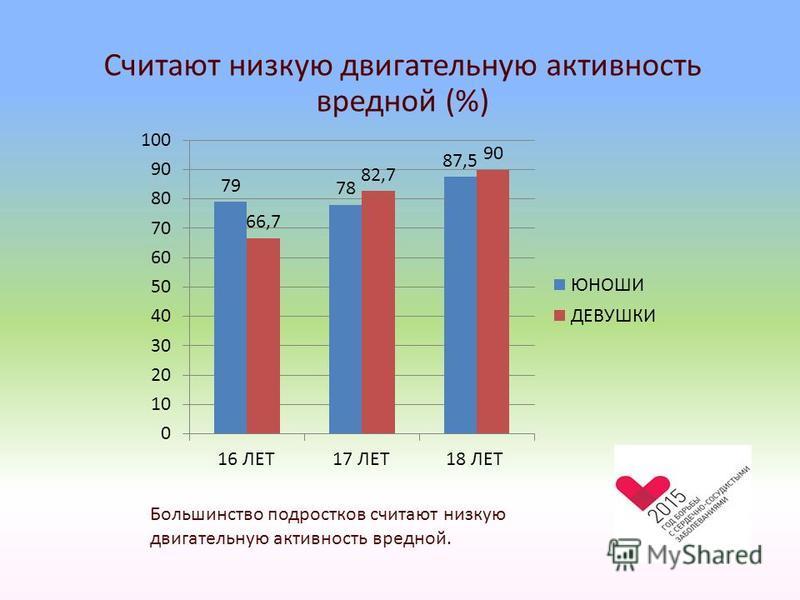 Считают низкую двигательную активность вредной (%) Большинство подростков считают низкую двигательную активность вредной.