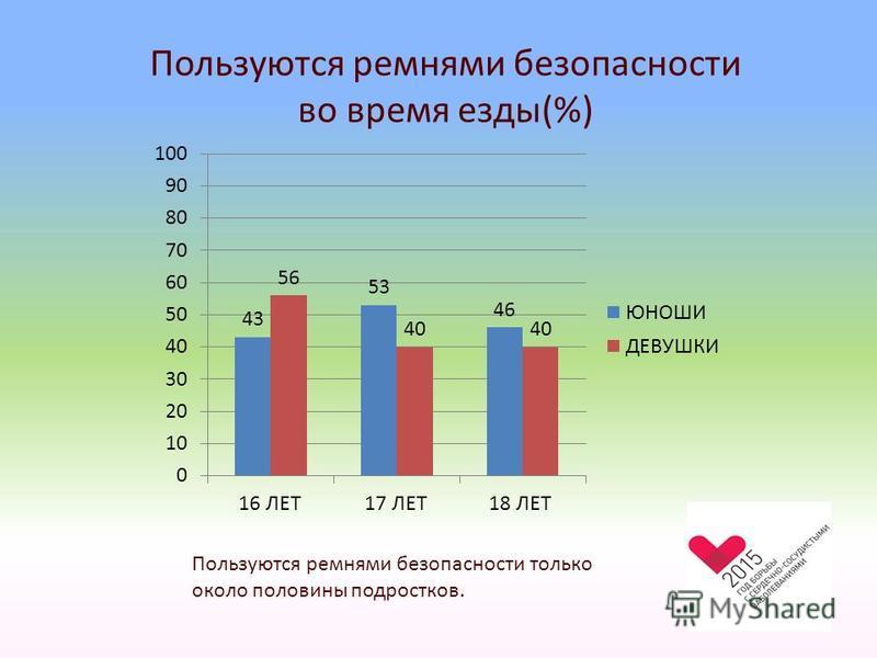 Пользуются ремнями безопасности во время езды(%) Пользуются ремнями безопасности только около половины подростков.
