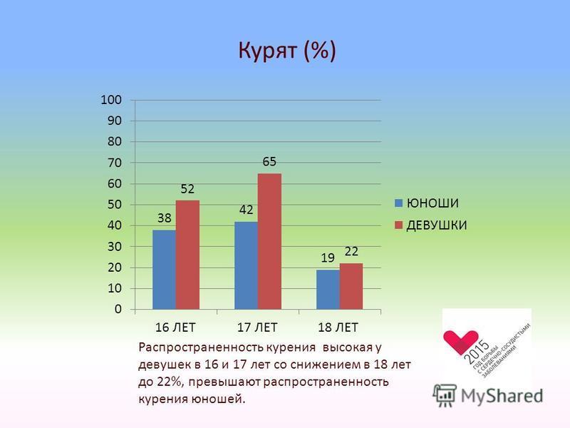 Курят (%) Распространенность курения высокая у девушек в 16 и 17 лет со снижением в 18 лет до 22%, превышают распространенность курения юношей.