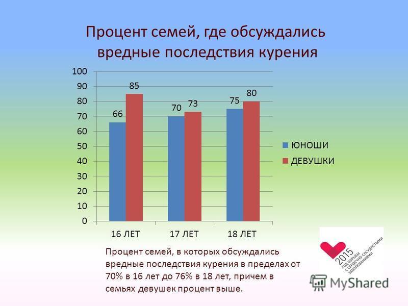 Процент семей, где обсуждались вредные последствия курения Процент семей, в которых обсуждались вредные последствия курения в пределах от 70% в 16 лет до 76% в 18 лет, причем в семьях девушек процент выше.