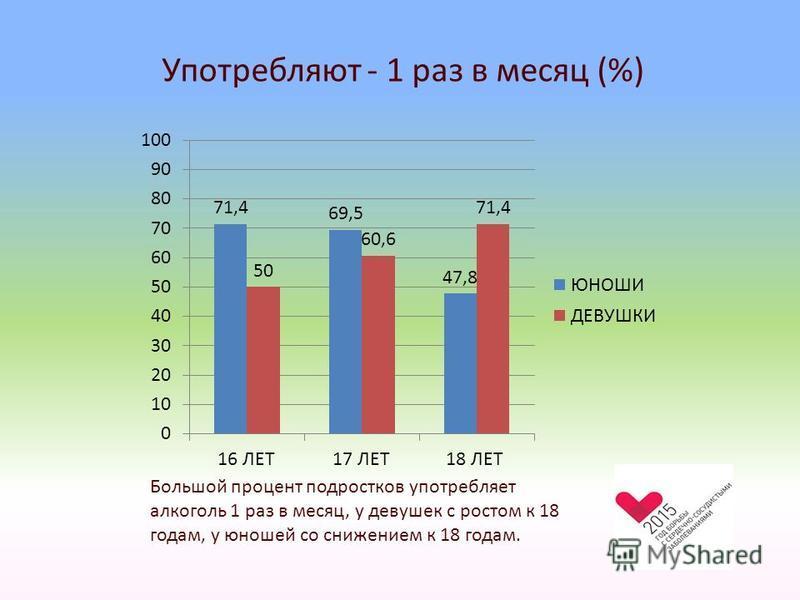 Употребляют - 1 раз в месяц (%) Большой процент подростков употребляет алкоголь 1 раз в месяц, у девушек с ростом к 18 годам, у юношей со снижением к 18 годам.