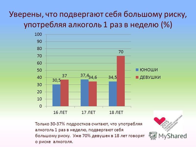 Уверены, что подвергают себя большому риску, употребляя алкоголь 1 раз в неделю (%) Только 30-37% подростков считают, что употребляя алкоголь 1 раз в неделю, подвергают себя большому риску. Уже 70% девушек в 18 лет говорят о риске алкоголя.