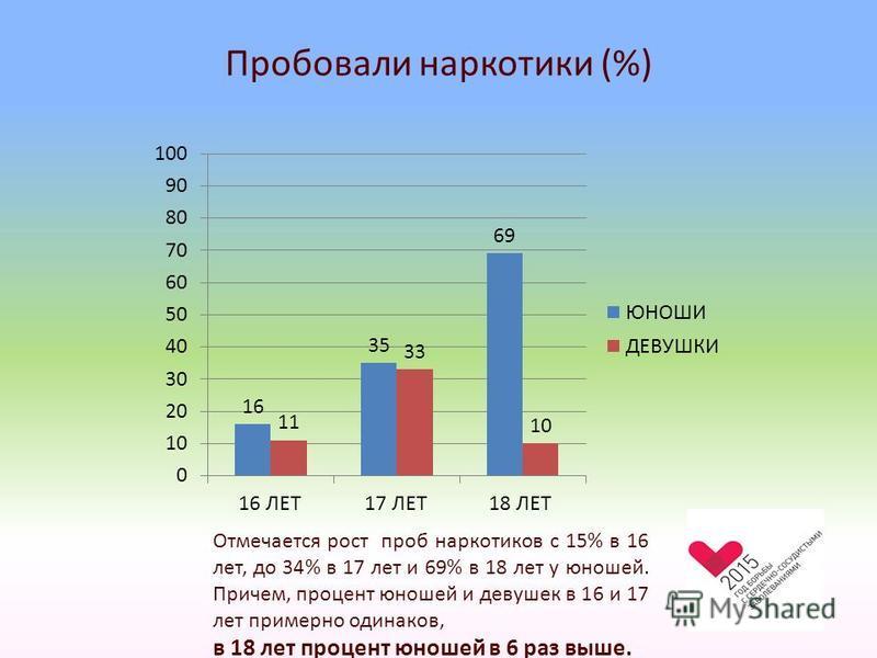 Пробовали наркотики (%) Отмечается рост проб наркотиков с 15% в 16 лет, до 34% в 17 лет и 69% в 18 лет у юношей. Причем, процент юношей и девушек в 16 и 17 лет примерно одинаков, в 18 лет процент юношей в 6 раз выше.