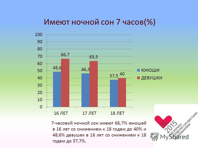 Имеют ночной сон 7 часов(%) 7-часовой ночной сон имеют 66,7% юношей в 16 лет со снижением к 18 годам до 40% и 48,6% девушек в 16 лет со снижением к 18 годам до 37,7%.