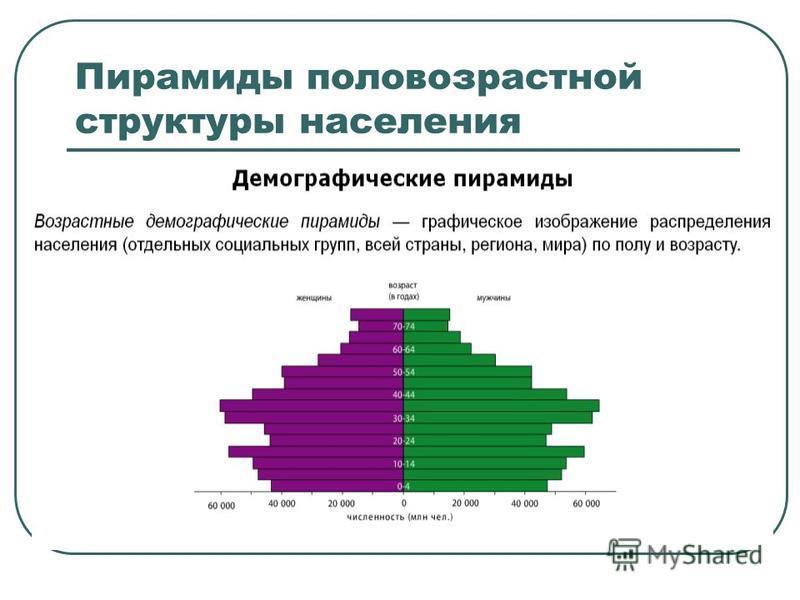 Пирамиды половозрастной структуры населения