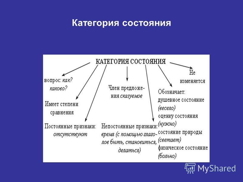 Категория состояния