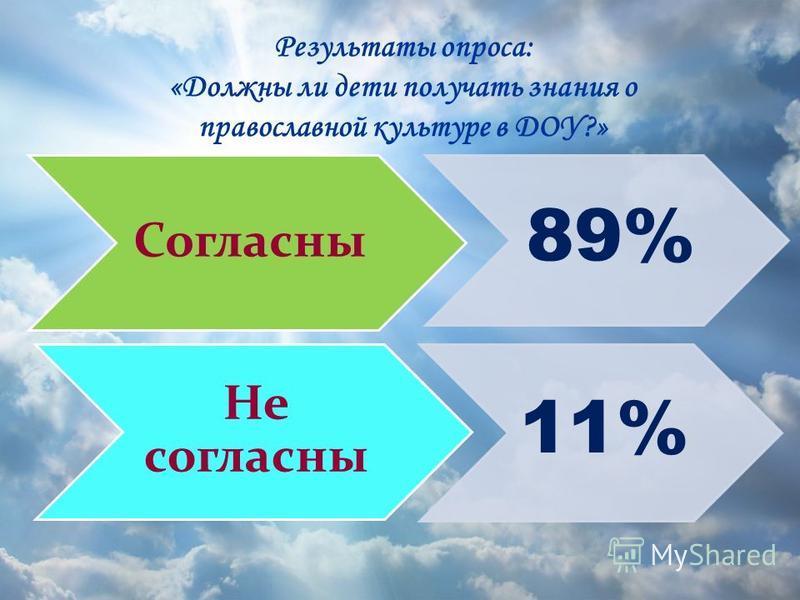 Результаты опроса: «Должны ли дети получать знания о православной культуре в ДОУ?» Согласны 89% Не согласны 11%