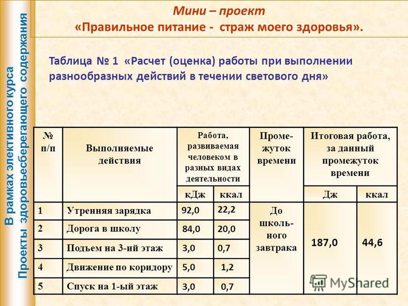 Мини – проект «Правильное питание - страж моего здоровья». Таблица 1 «Расчет (оценка) работы при выполнении разнообразных действий в течении светового дня» п/п Выполняемые действия Работа, развиваемая человеком в разных видах деятельности Проме- жуто