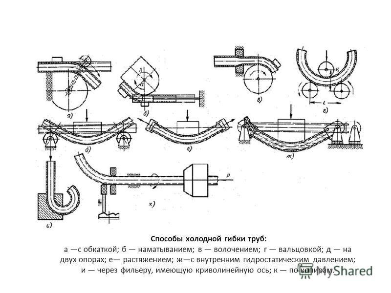 Способы холодной гибки труб: а с обкаткой; б наматыванием; в волочением; г вальцовкой; д на двух опорах; е растяжением; жс внутренним гидростатическим давлением; и через фильеру, имеющую криволинейную ось; к по копирам.