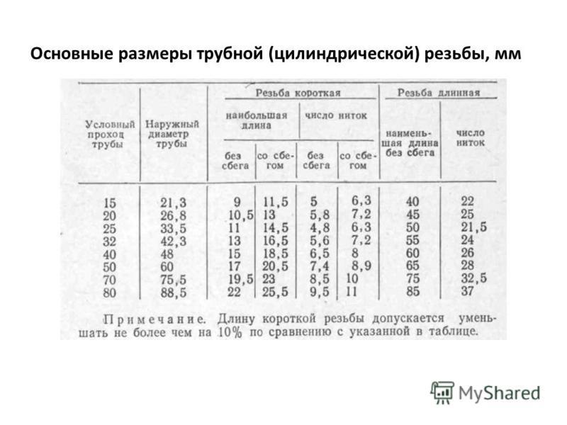 Основные размеры трубной (цилиндрической) резьбаы, мм