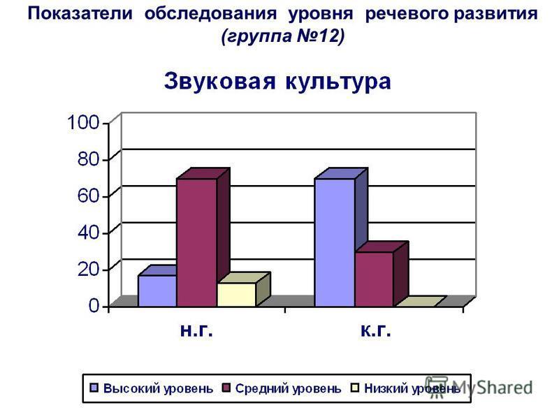 Показатели обследования уровня речевого развития (группа 12)