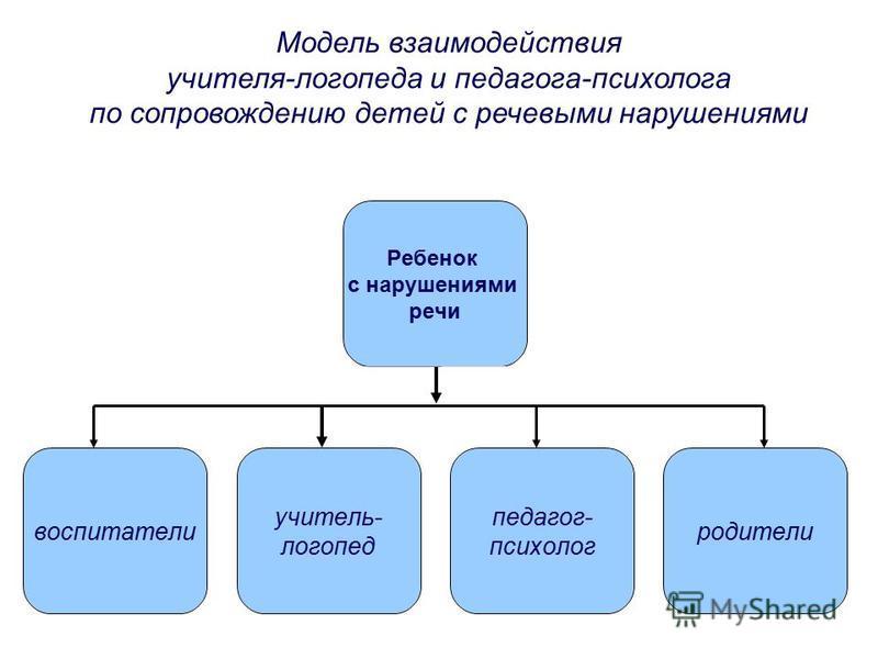 Модель взаимодействия учителя-логопеда и педагога-психолога по сопровождению детей с речевыми нарушениями Ребенок с нарушениями речи воспитатели учитель- логопед педагог- психолог родители