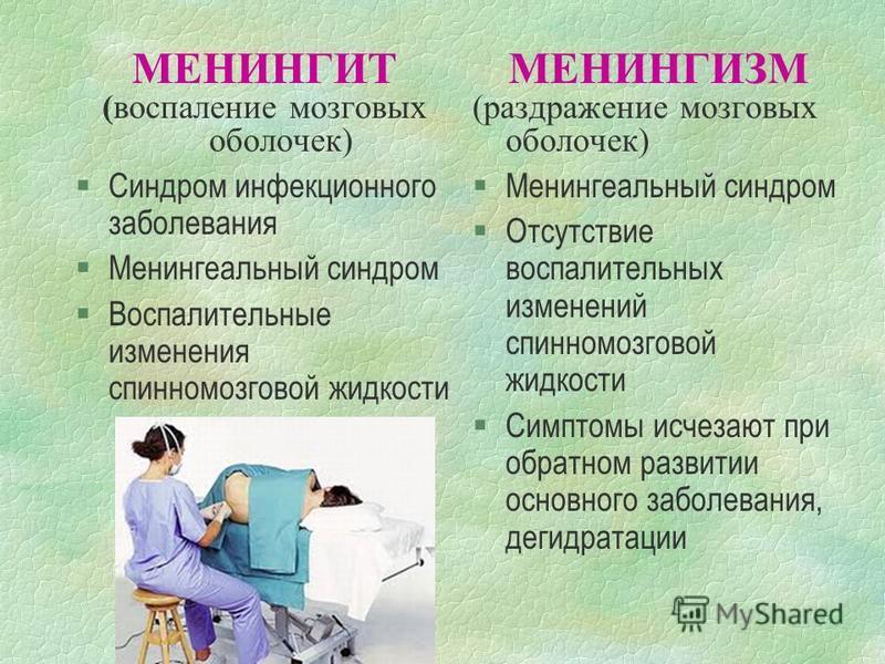 МЕНИНГИТ (воспаление мозговых оболочек) §Синдром инфекционного заболевания §Менингеальный синдром §Воспалительные изменения спинномозговой жидкости МЕНИНГИЗМ (раздражение мозговых оболочек) §Менингеальный синдром §Отсутствие воспалительных изменений