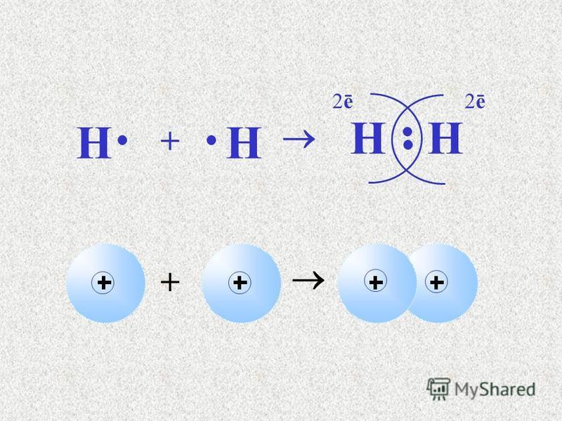 + Н + Н НН 2ē2ē2ē2ē Бір ортақ электрон жұбы - бір химиялық байланыс Молекуланың электрондық формуласы Молекула түзілуінің электрондық схемасы
