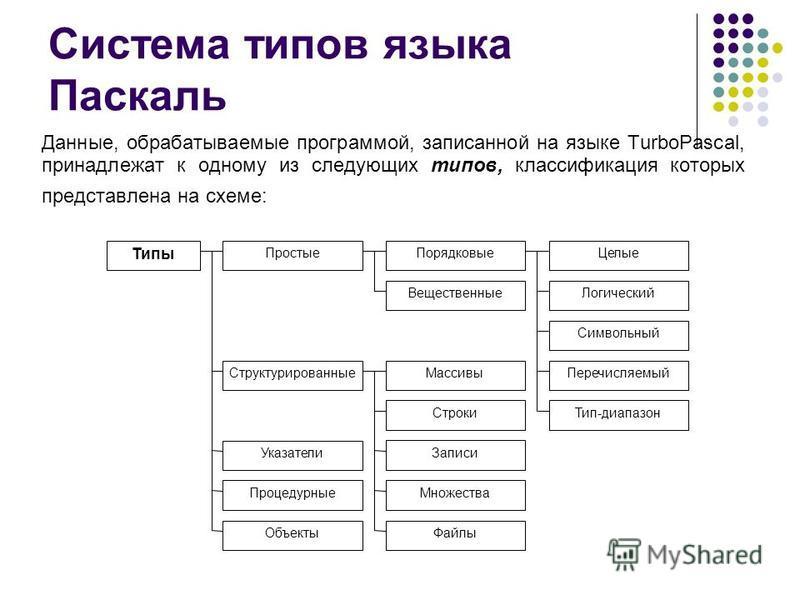 Система типов языка Паскаль Данные, обрабатываемые программой, записанной на языке TurboPascal, принадлежат к одному из следующих типов, классификация которых представлена на схеме: Типы Простые ПорядковыеЦелые Вещественные Логический Символьный Пере