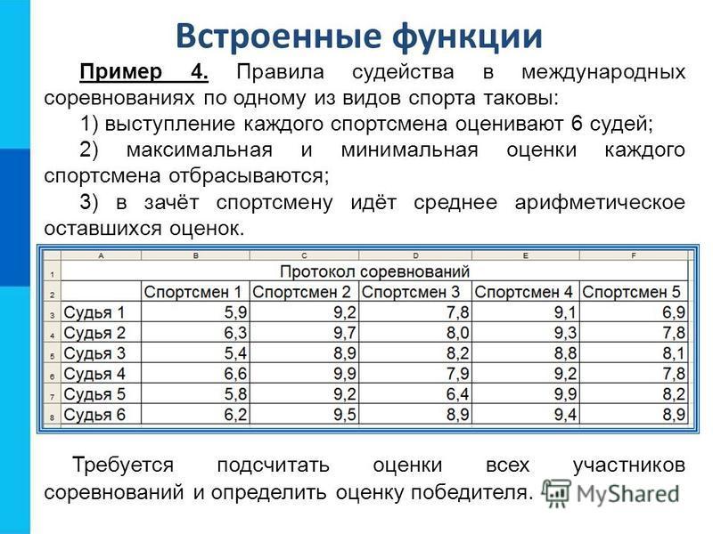 Встроенные функции Пример 4. Правила судейства в международных соревнованиях по одному из видов спорта таковы: 1) выступление каждого спортсмена оценивают 6 судей; 2) максимальная и минимальная оценки каждого спортсмена отбрасываются; 3) в зачёт спор