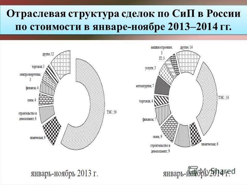 Отраслевая структура сделок по СиП в России по стоимости в январе-ноябре 2013–2014 гг.