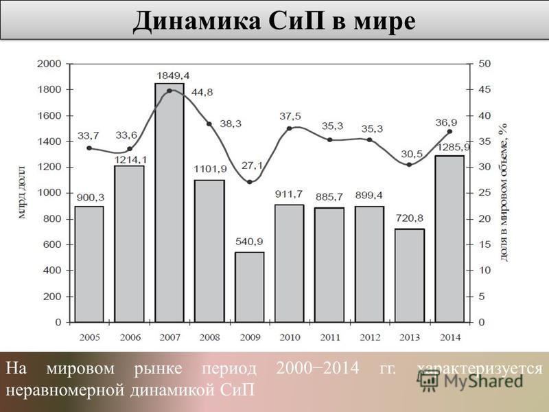 На мировом рынке период 20002014 гг. характеризуется неравномерной динамикой СиП Динамика СиП в мире