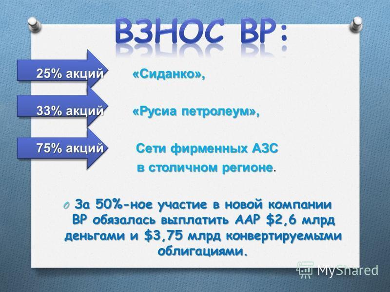 25% акций « Сиданко », 33% акций « Русиа петролеум », 75% акций Сети фирменных АЗС в столичном регионе в столичном регионе. O За 50%-ное участие в новой компании ВР обязалась выплатить ААР $2,6 млрд деньгами и $3,75 млрд конвертируемыми облигациями.