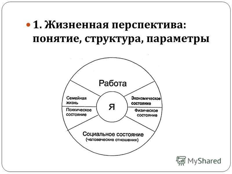 1. Жизненная перспектива : понятие, структура, параметры