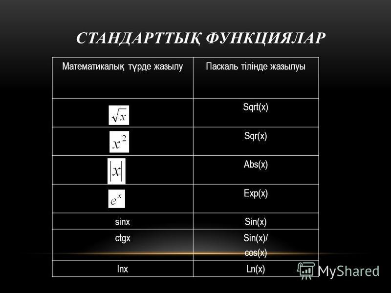 СТАНДАРТТЫҚ ФУНКЦИЯЛАР Математикалы қ т ү рде жазылуПаскаль тілінде жазылуы Sqrt(x) Sqr(x) Abs(x) Exp(x) sinxSin(x) ctgxSin(x)/ cos(x) lnxLn(x)