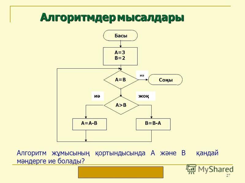 27 Алгоритм жұмысының қортындысында А және В қандай мәндерге ие болады? Жауабы: А = 1, В = 1 иә Басы А=3В=2А=3В=2 А=В В=В-А Соңы А>ВА>В А=А-В иәжоқ Алгоритмдер мысалдары
