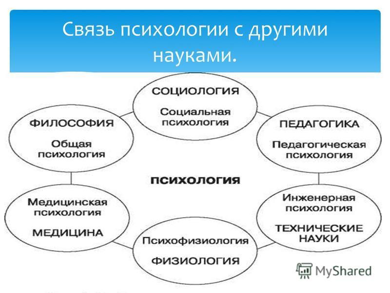 Признание психологии как науки связано с