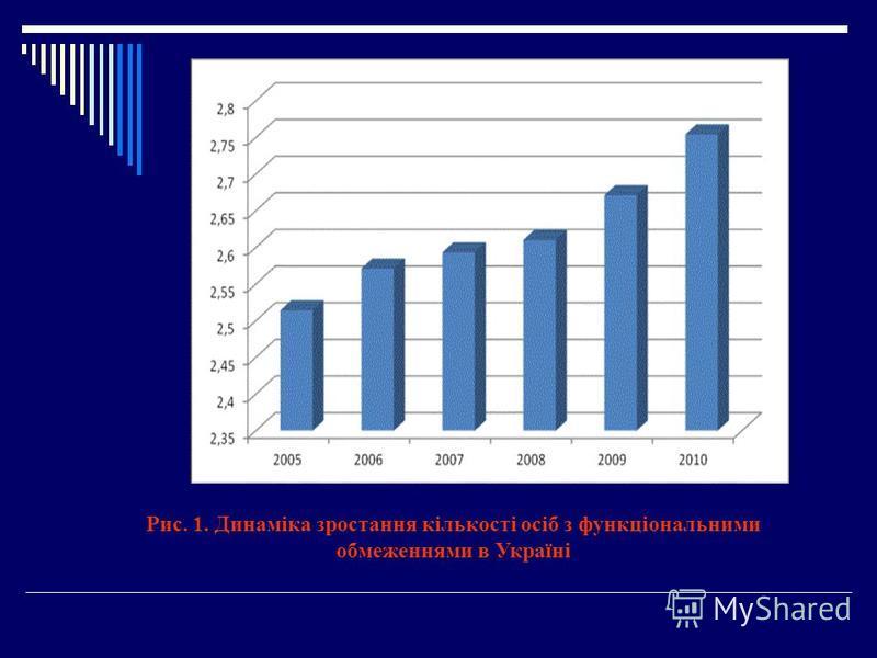 Рис. 1. Динаміка зростання кількості осіб з функціональними обмеженнями в Україні